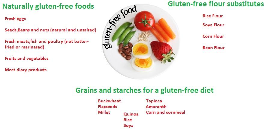 Gluten free chart -Natureloc gluten allergies food